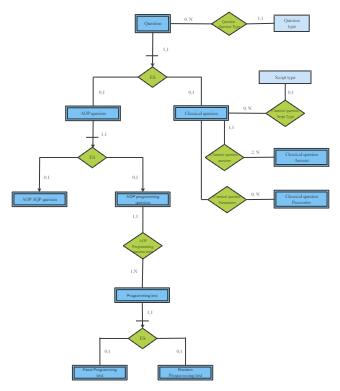 Program Questions System ER Diagram