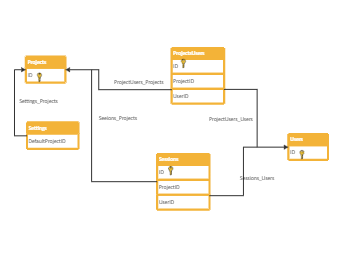 Project ER Diagram
