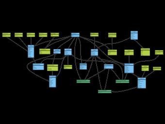 Project Management ER Diagram