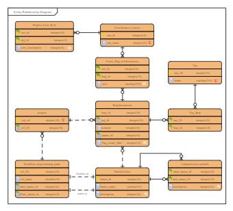 Project Workflow ER Diagram