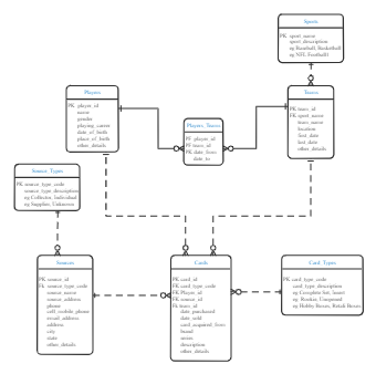 Sports Card Collecting Data Model