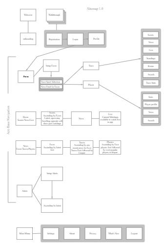 Sports Game App Structure