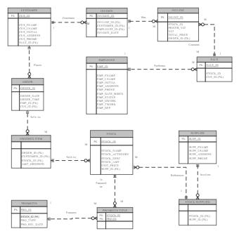 Supply Chain ER Diagram