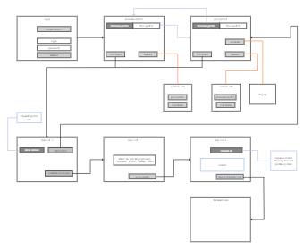 Walmart Supply Chain Web Structure