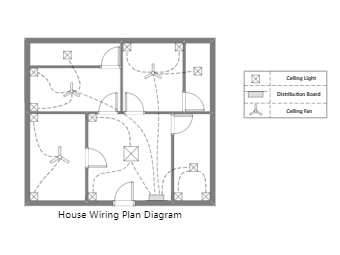 What is House Wiring Plan Diagram