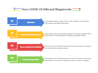 How Covid-19 Affects Megatrends